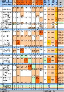 参加面子170、20100213sat