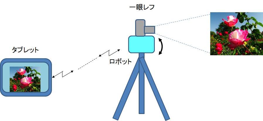 カメラ21