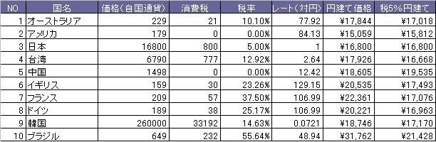 IPOD指数2010