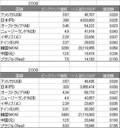 ビックマック指数2008_2009