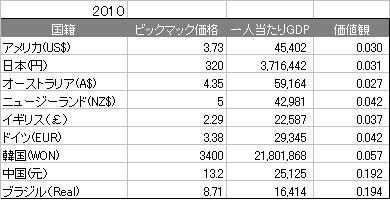ビックマック指数2010