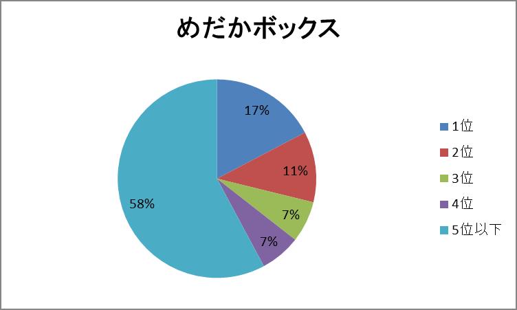 めだか円グラフ