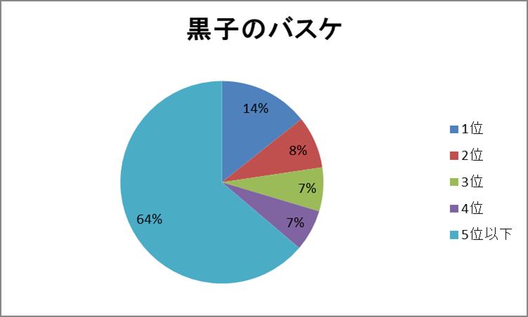 黒子円グラフ