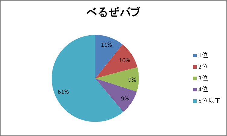 べるぜ円グラフ