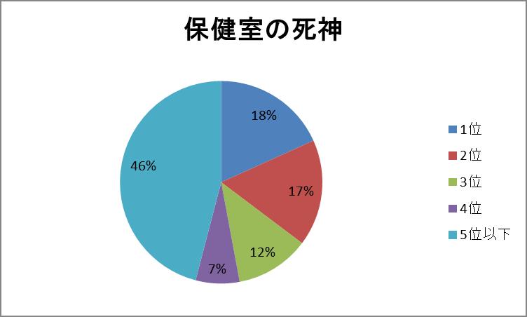 保健室円グラフ