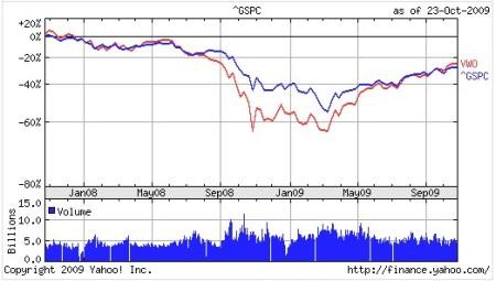 S&P500とVWOのチャート