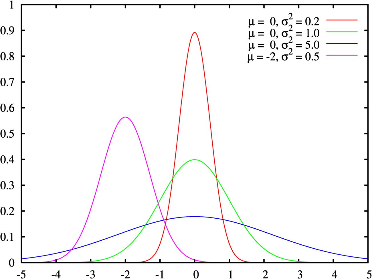 Normal_distribution_pdf.png