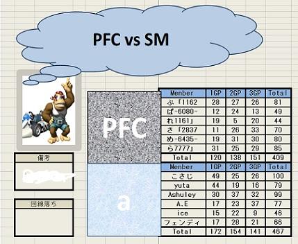 PFC vs SM