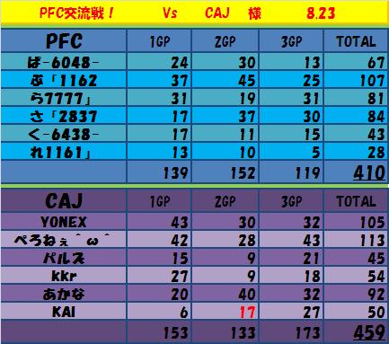 8.23 PFC vs CAJ