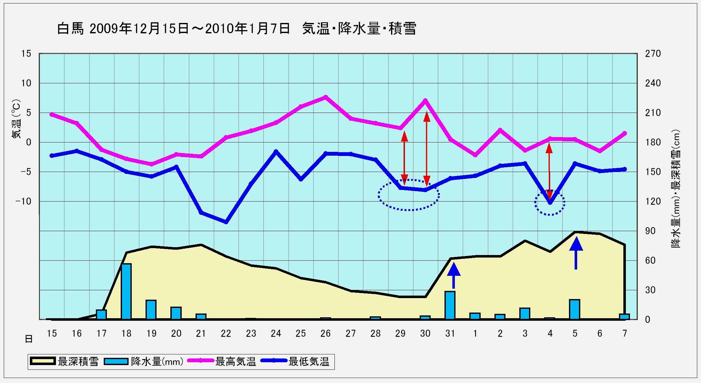 ★白馬 2009年12月15日~2010年1月7日までの降雪と気温