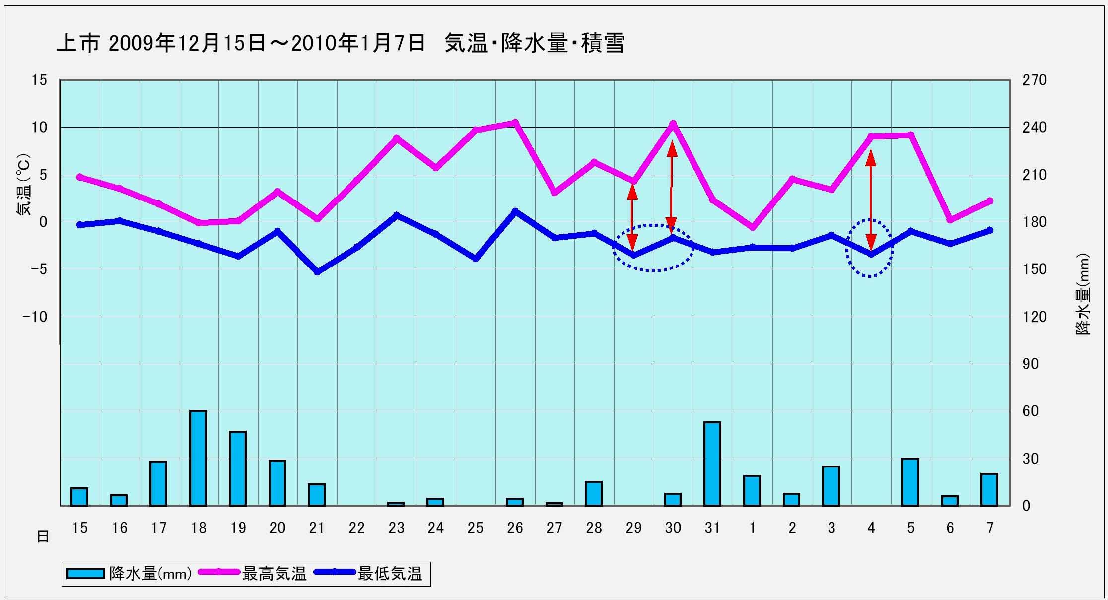 ★上市 2009年12月15日~2010年1月7日までの降雪と気温