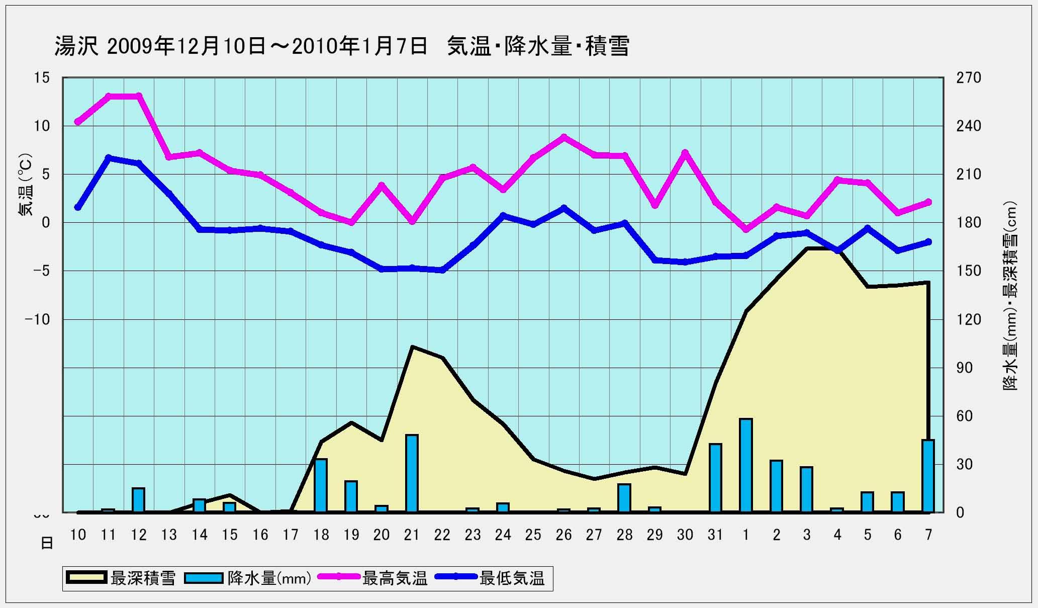 ★湯沢 2009年12月15日~2010年1月7日までの降雪と気温