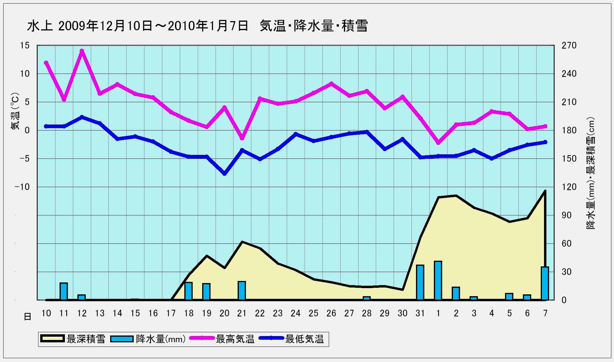 ★水上 2009年12月15日~2010年1月7日までの降雪と気温