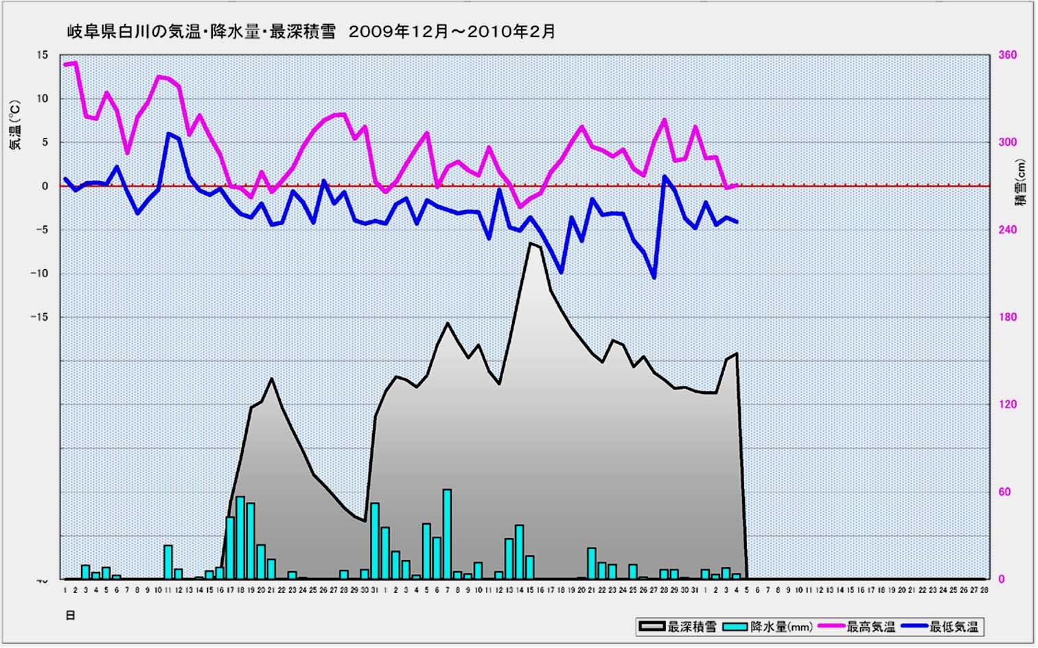 A地点(白川)グラフ