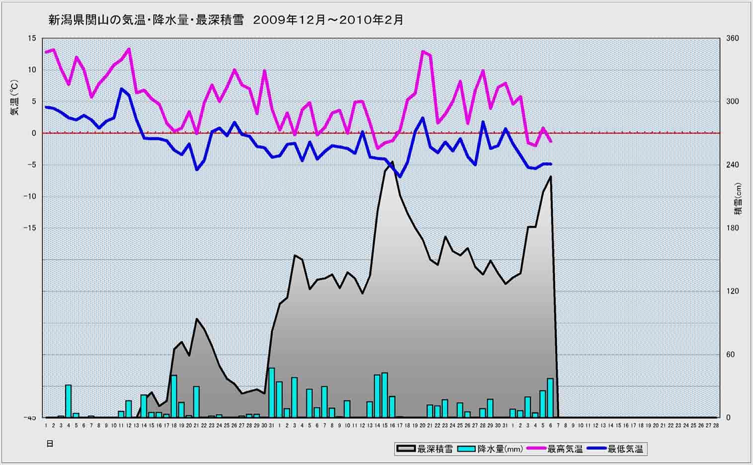 D地点(関山)の2009年12月~今年2月6日まで