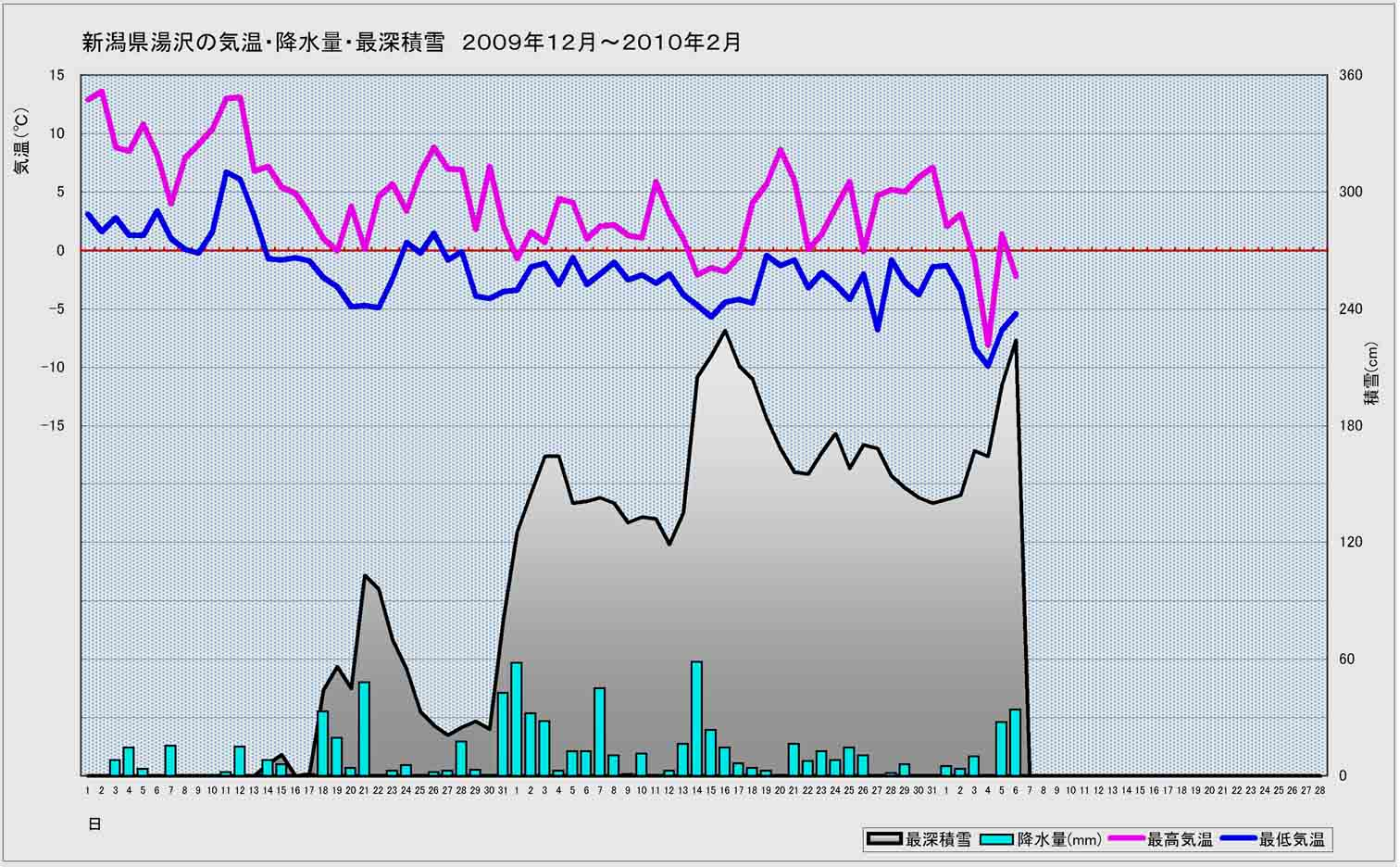 E地点(湯沢)の2009年12月~今年2月6日まで