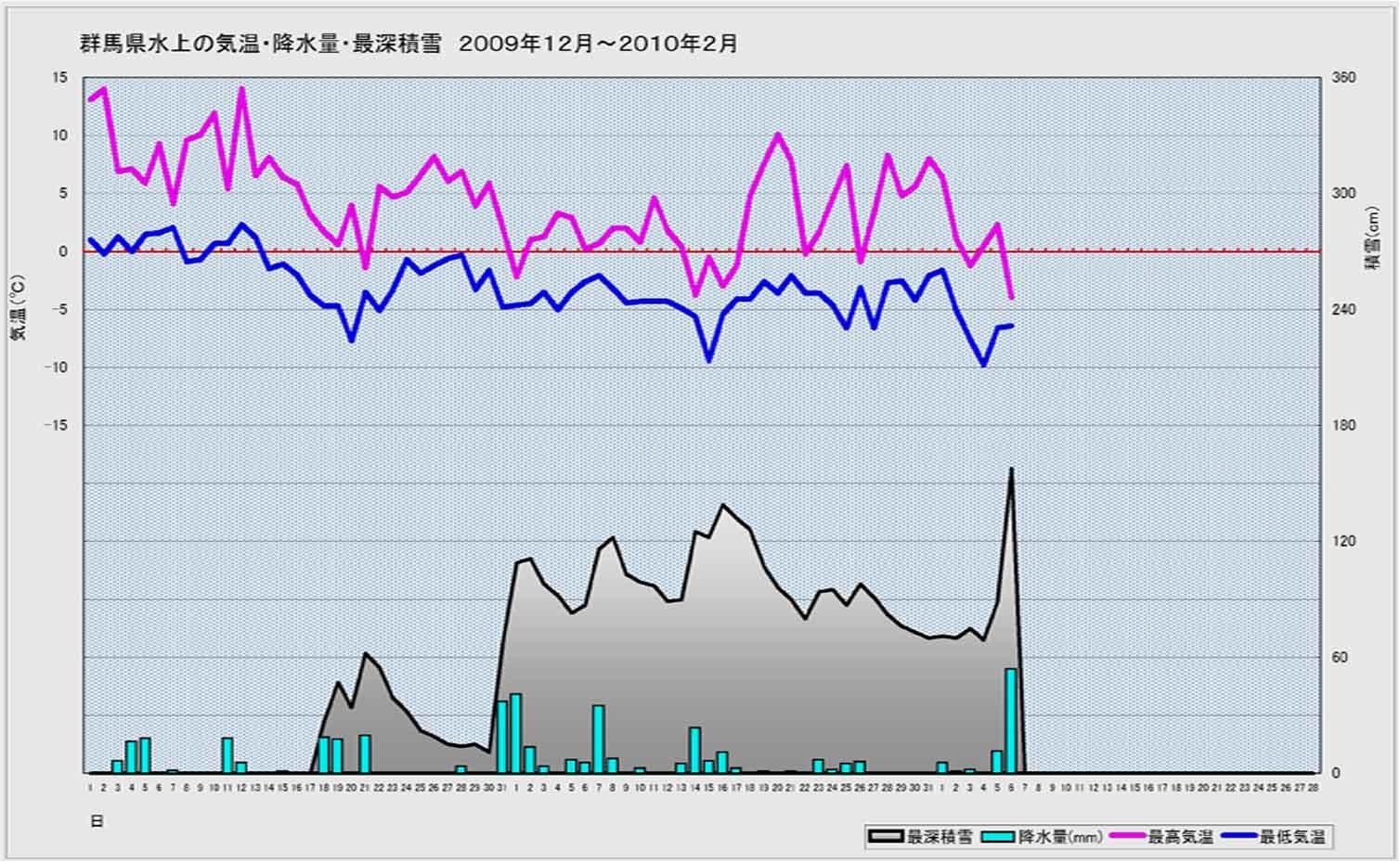 F地点(水上)の2009年12月~今年2月6日まで
