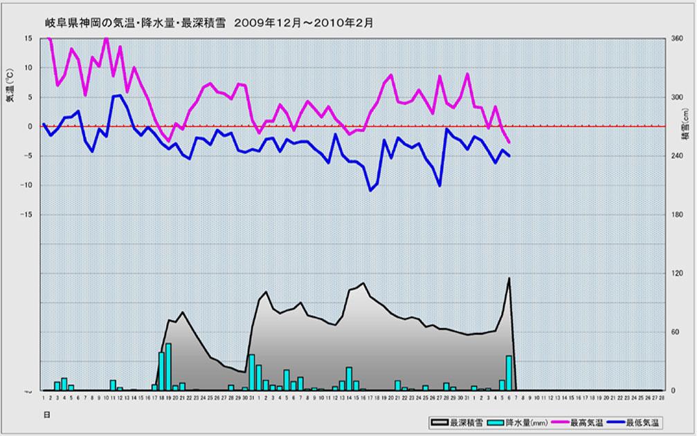 B地点(岐阜県神岡)の2009年12月~今年2月6日まで)