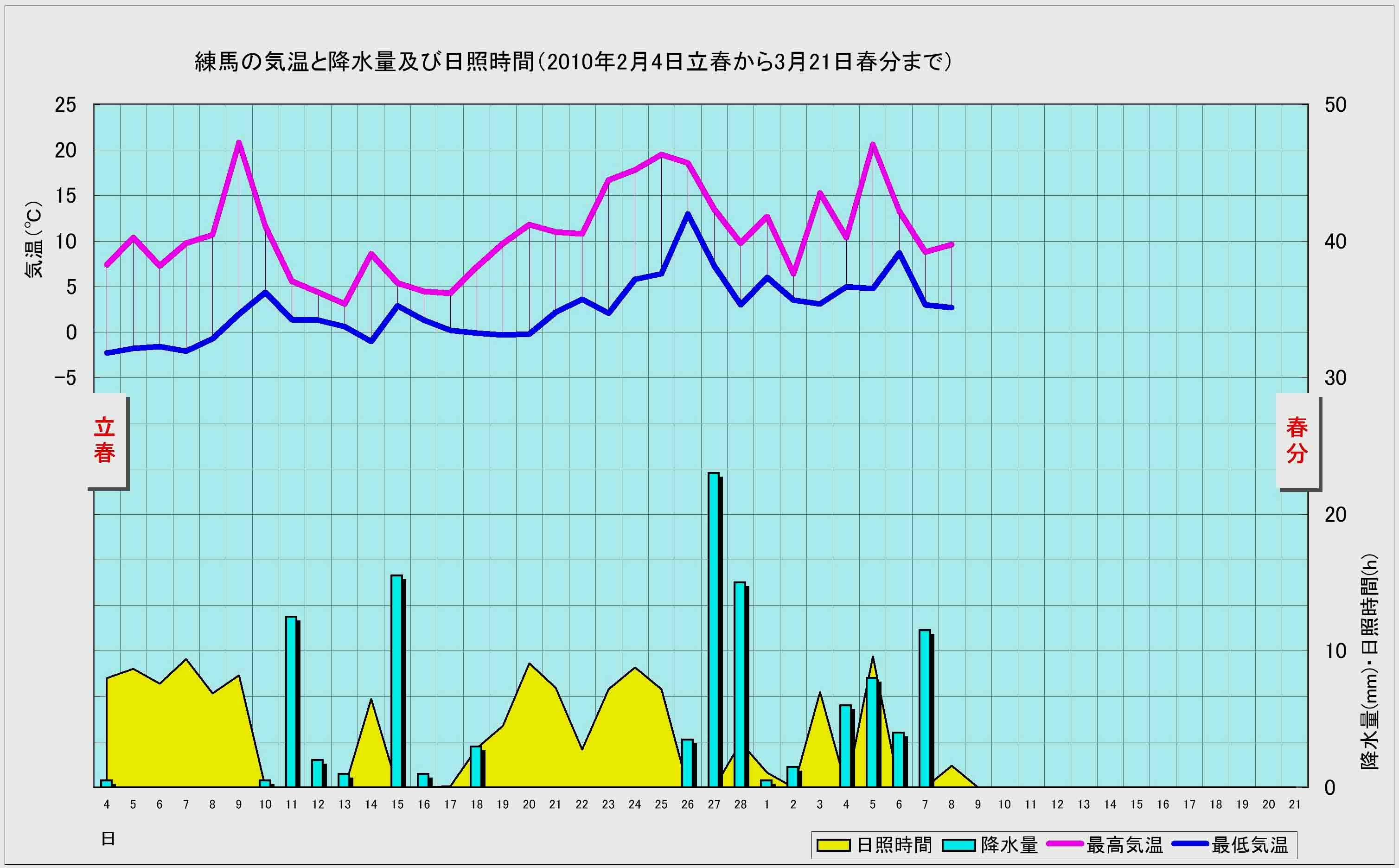 練馬の記録(2010年立春~春分)①