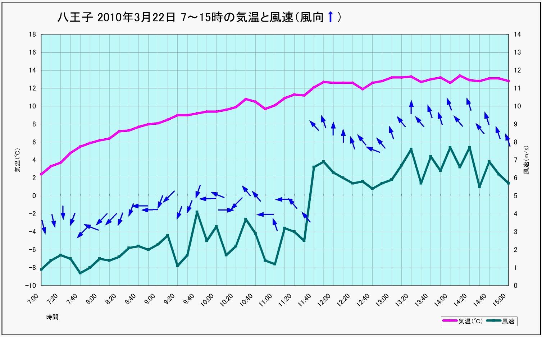 20100322 八王子の気温と風 編集
