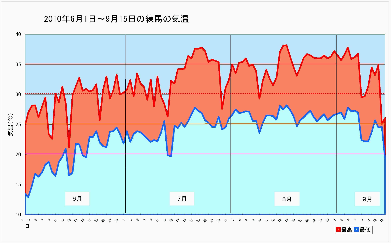 2010年 6~9月の気温(練馬)編集