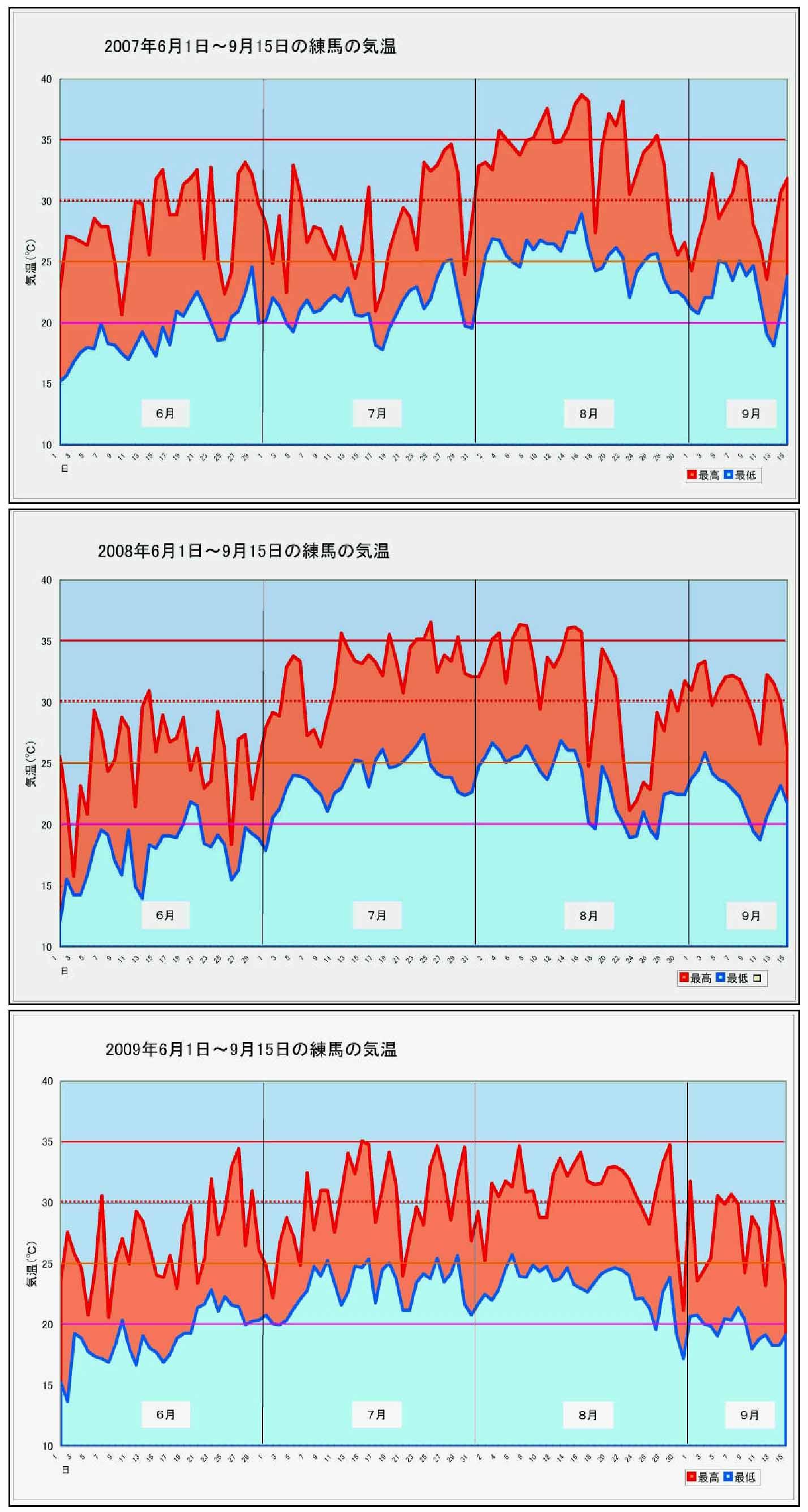 6~9月の気温(練馬)グラフ(2007-2010)
