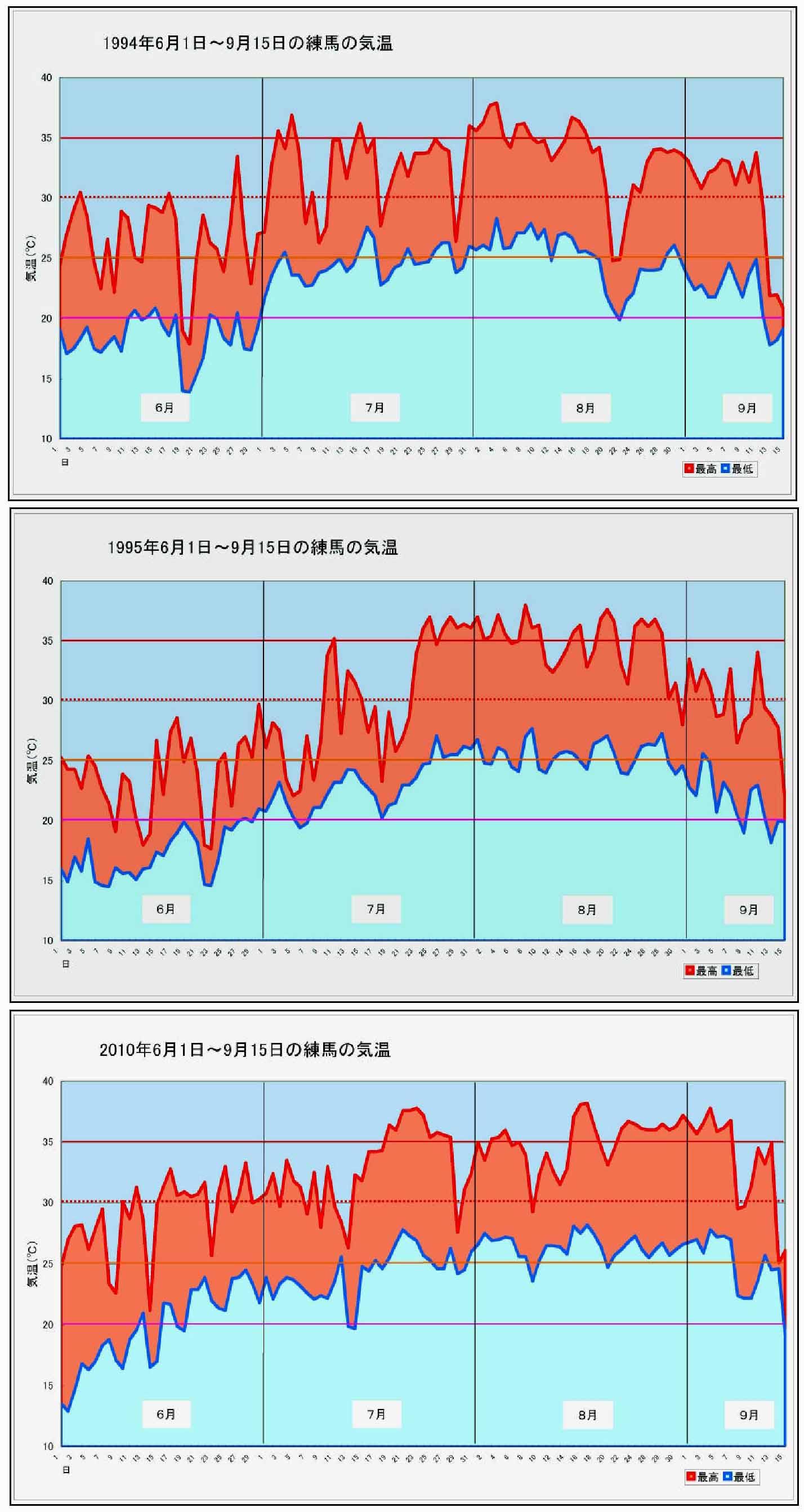 6~9月の気温(練馬)グラフ(高温の夏)