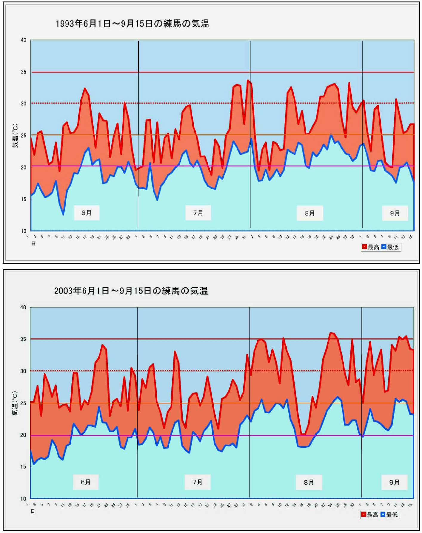 6~9月の気温(練馬)グラフ(冷夏の年)