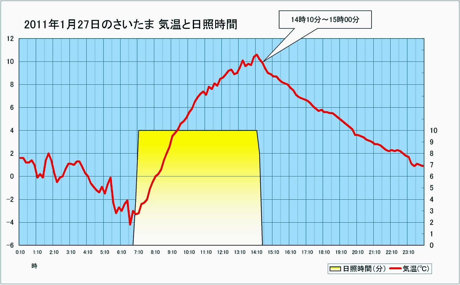 2011年1月27日のさいたま気温と日照 グラフ