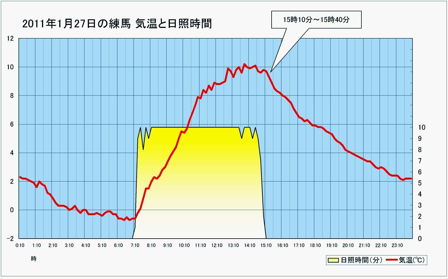 2011年1月27日 練馬の気温と日照 グラフ