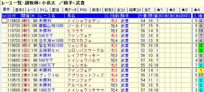 武豊×小島太