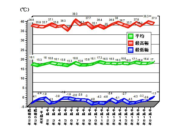 0825 2岡山市の気温