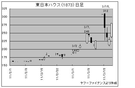 11.3.19東日本