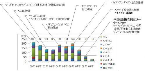 1010セミナー 1(1)IPO社数推移