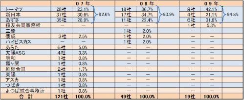 1010セミナー 1(3)監査法人