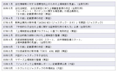 1010セミナー 1(4)制度変更
