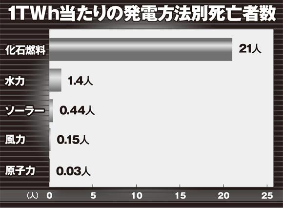 1Tw当たりの発電方法別死亡者数