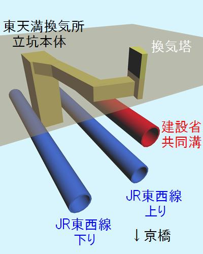 東天満換気所の立坑本体、換気塔、シールドトンネルの位置関係を示した立体図