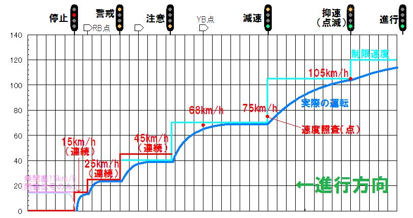 1号形ATSの速度照査