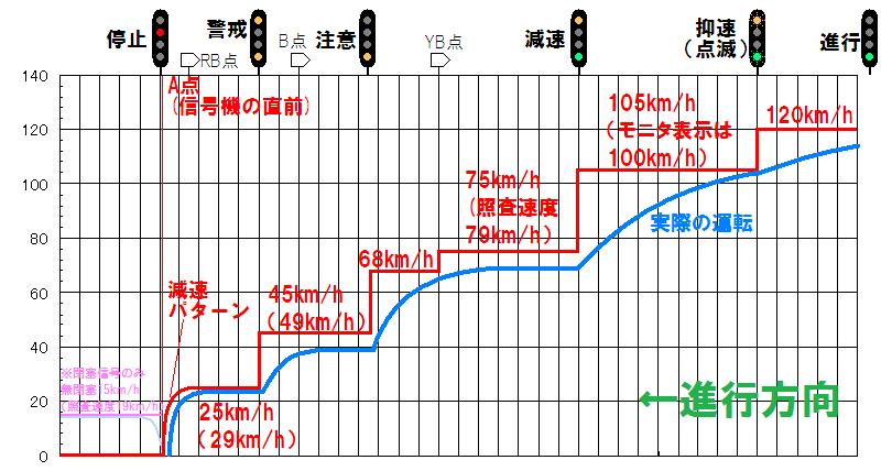 信号機に対するC-ATSの速度照査のイメージ