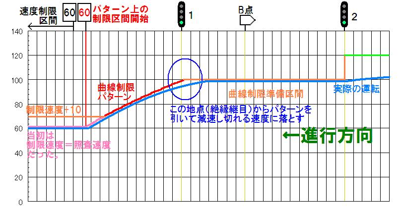 カーブにおけるC-ATSの速度照査のイメージ
