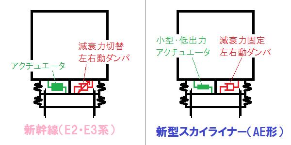 新幹線のフルアクティブサスペンションとAE形のフルアクティブサスペンション