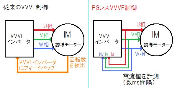 従来のVVVF制御のイメージ(左)とPGレスVVVF制御のイメージ(右)