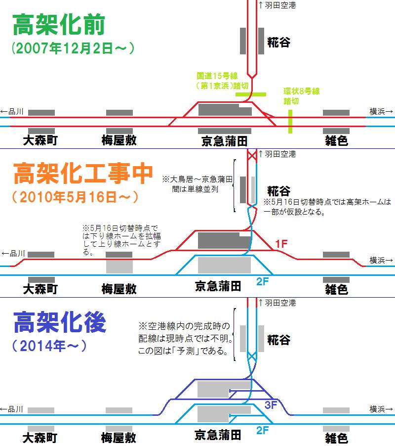 高架化前後の配線図