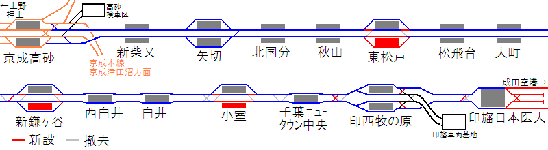 北総線の配線変更を示した図