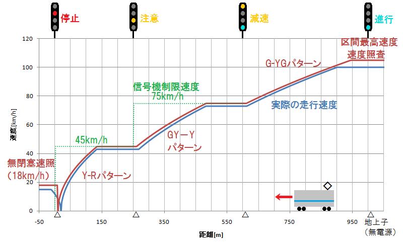 新しいATS(D-ATS-P)の動作イメージ