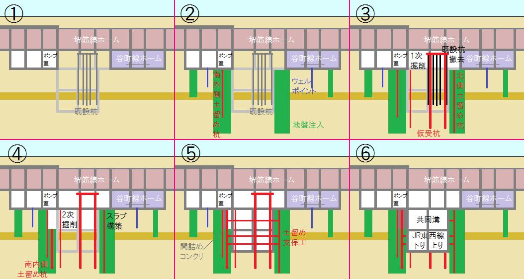 地下鉄堺筋線交差部分の施工順序