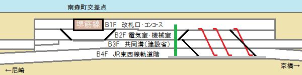 大阪天満宮駅の断面図