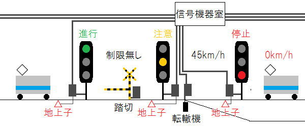 現在の信号システムの構成