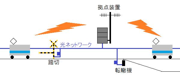 ATACSのシステム構成